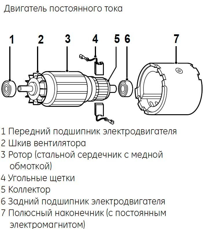 Двигатель постоянного тока своими руками 45